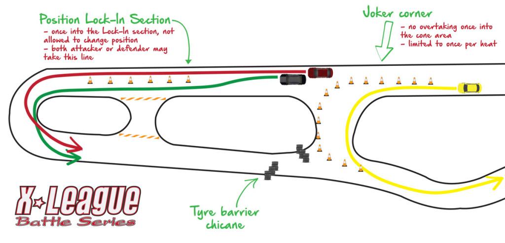 Diagram : Joker Lap, Posisi yang ditetap, kon penanda. Contoh Litar adalah dari MIMC.